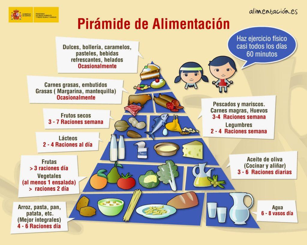 Piramide-alimenticia (Gobierno de España)